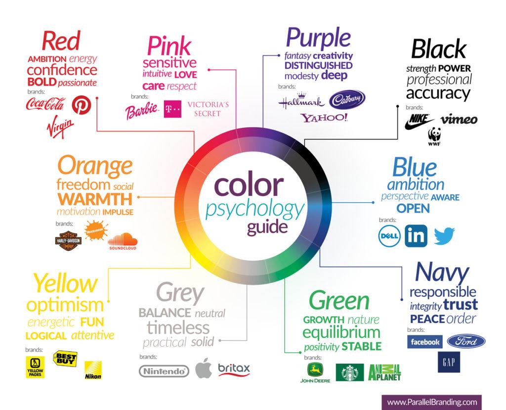 Infografia completa de la Psicología del color