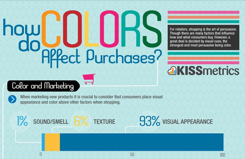 Psicología del color por anuncios