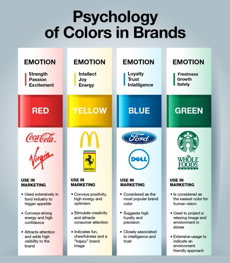 Psicología del color por marcas
